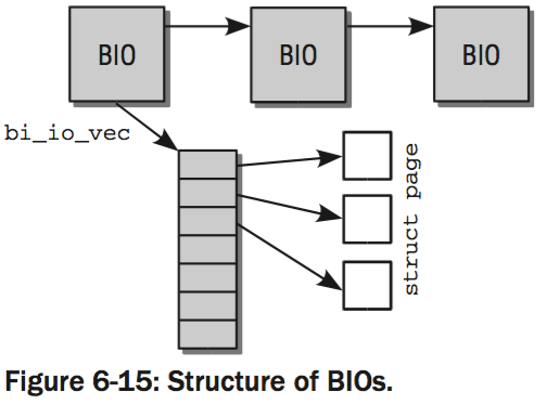bio list and page vectors